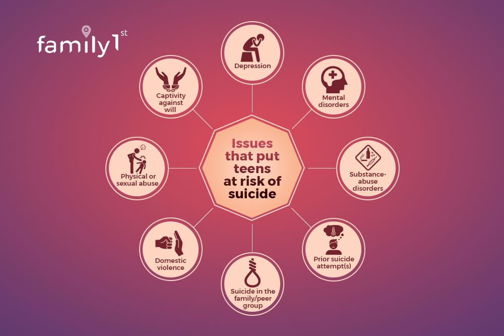 Teen suicide risk factors Family1st