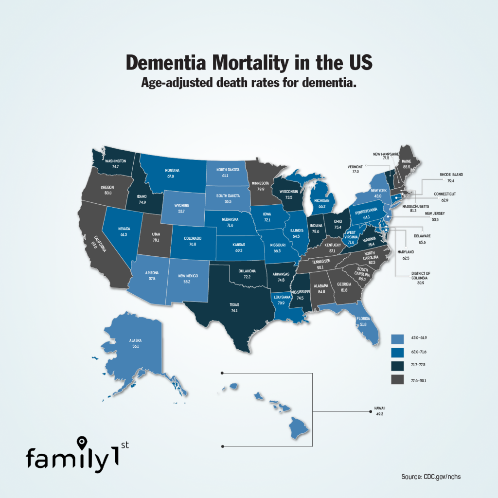 Dementia mortality in the US Family1st