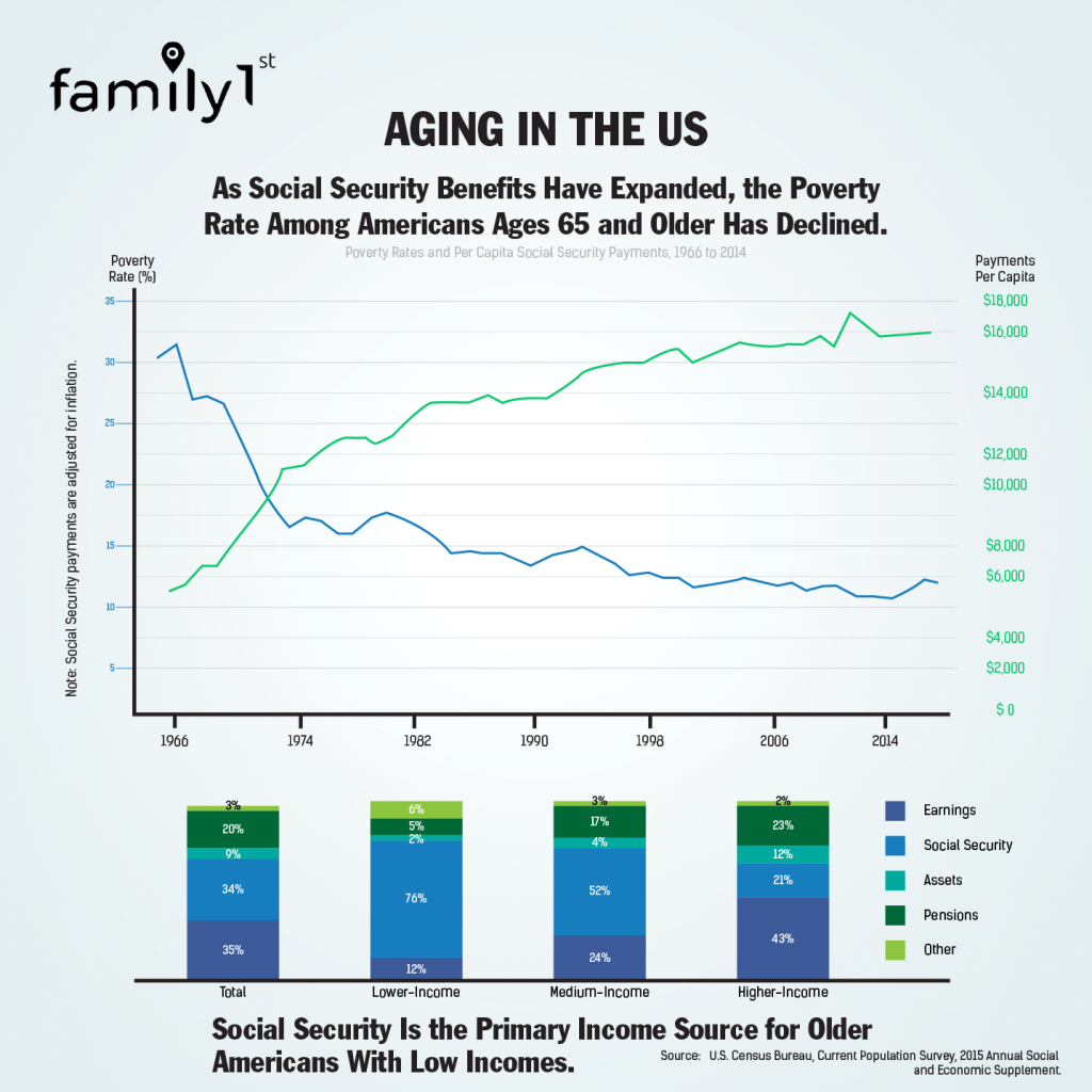 Statistics on Aging in the US family1st